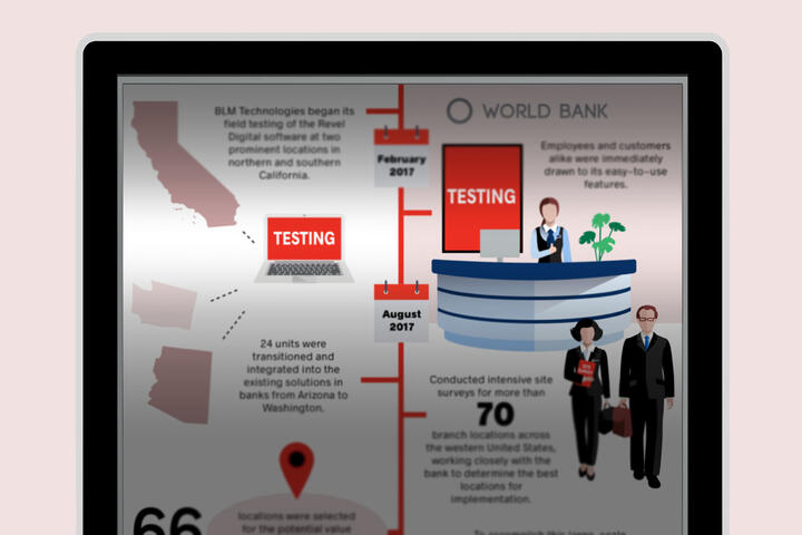 Digital Signage Solution for a Major Bank (Infographic)