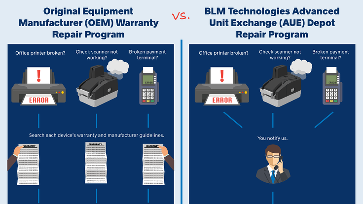 OEM Warranty Repair vs. BLM Technologies Depot Repair Program Infographic