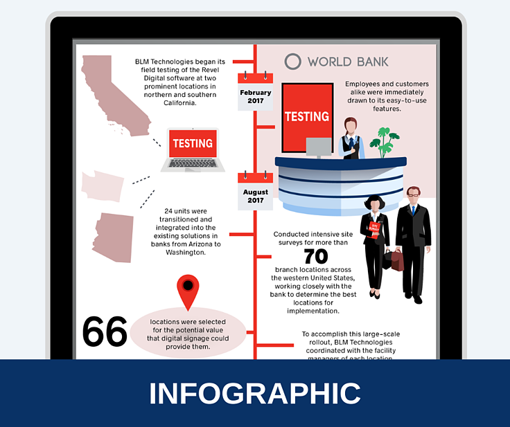 Digital Signage Solution for a Major Bank Infographic