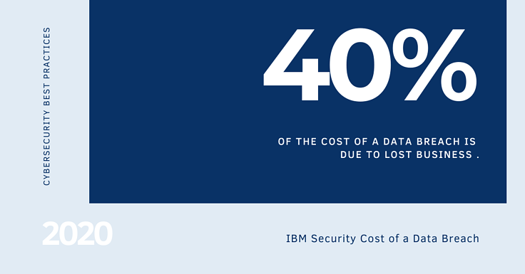 Insights from IBM's Data Breach Report
