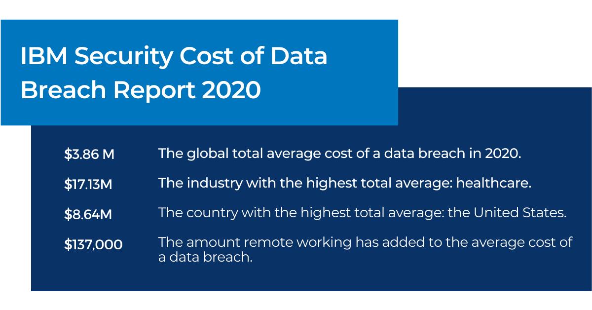 ITAD + Data security