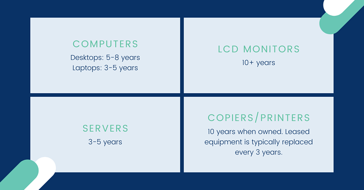 What is Lifecycle Replacement (LCR)?