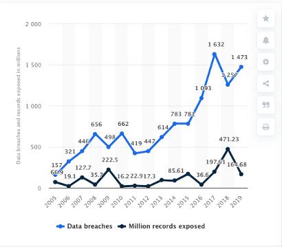 Statista Data Breaches