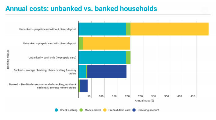 Underbanked populations financial services
