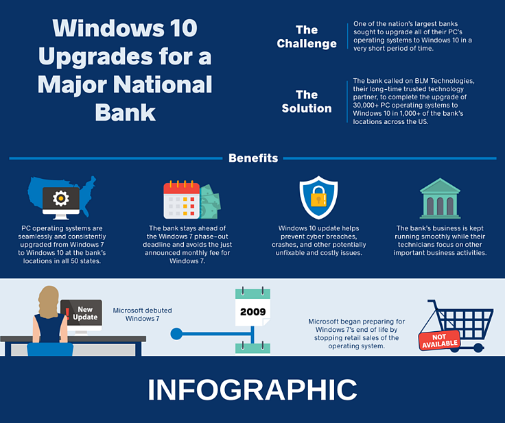 Windows 10 Upgrades for a Major National Bank